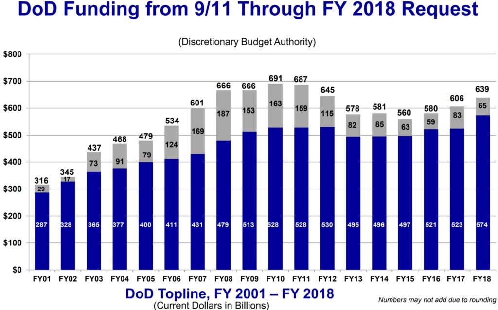 Общий бюджет, который будет утвержден на 2018 год, составит 639,1 млрд. Долл. США.