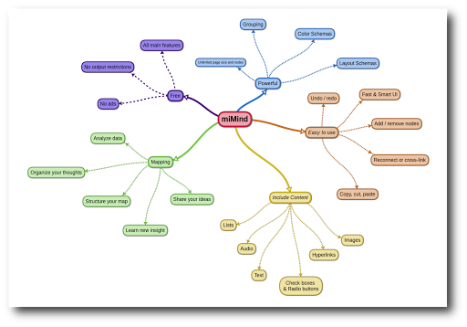 miMind - Easy Mind Mapping 1.63 screenshots 1