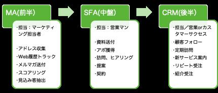MA→SFA→CRM