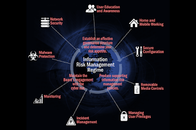10 Aspects to consider for Information Risk Management Regime