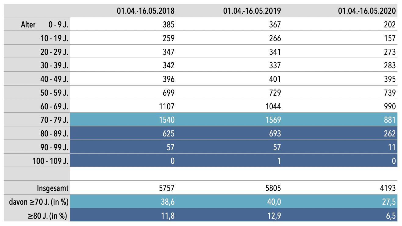 Intensivpatienten Schweden 2018-2020