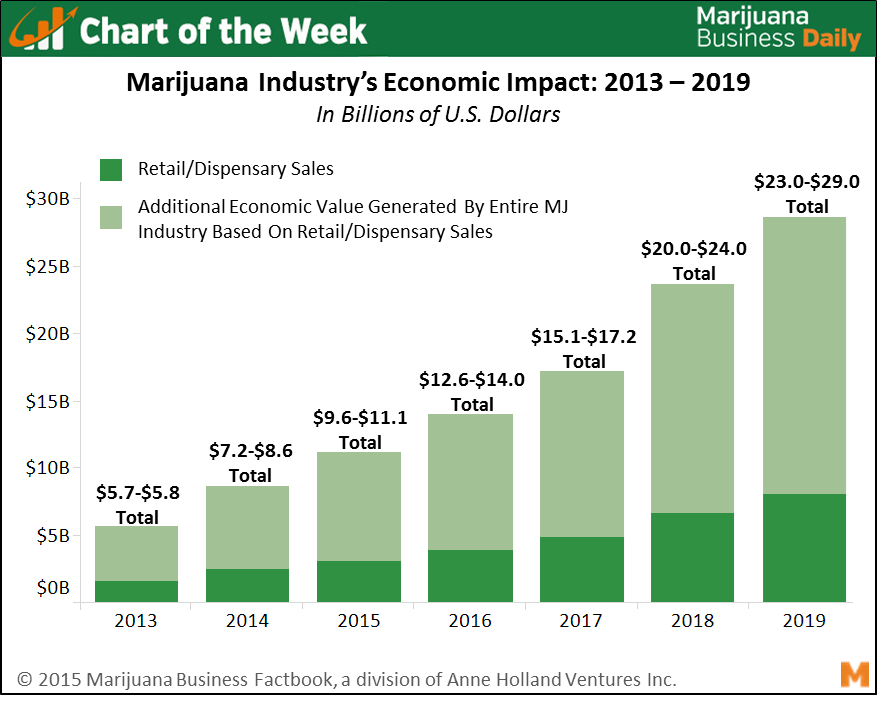 marijuana industry impact on the economy