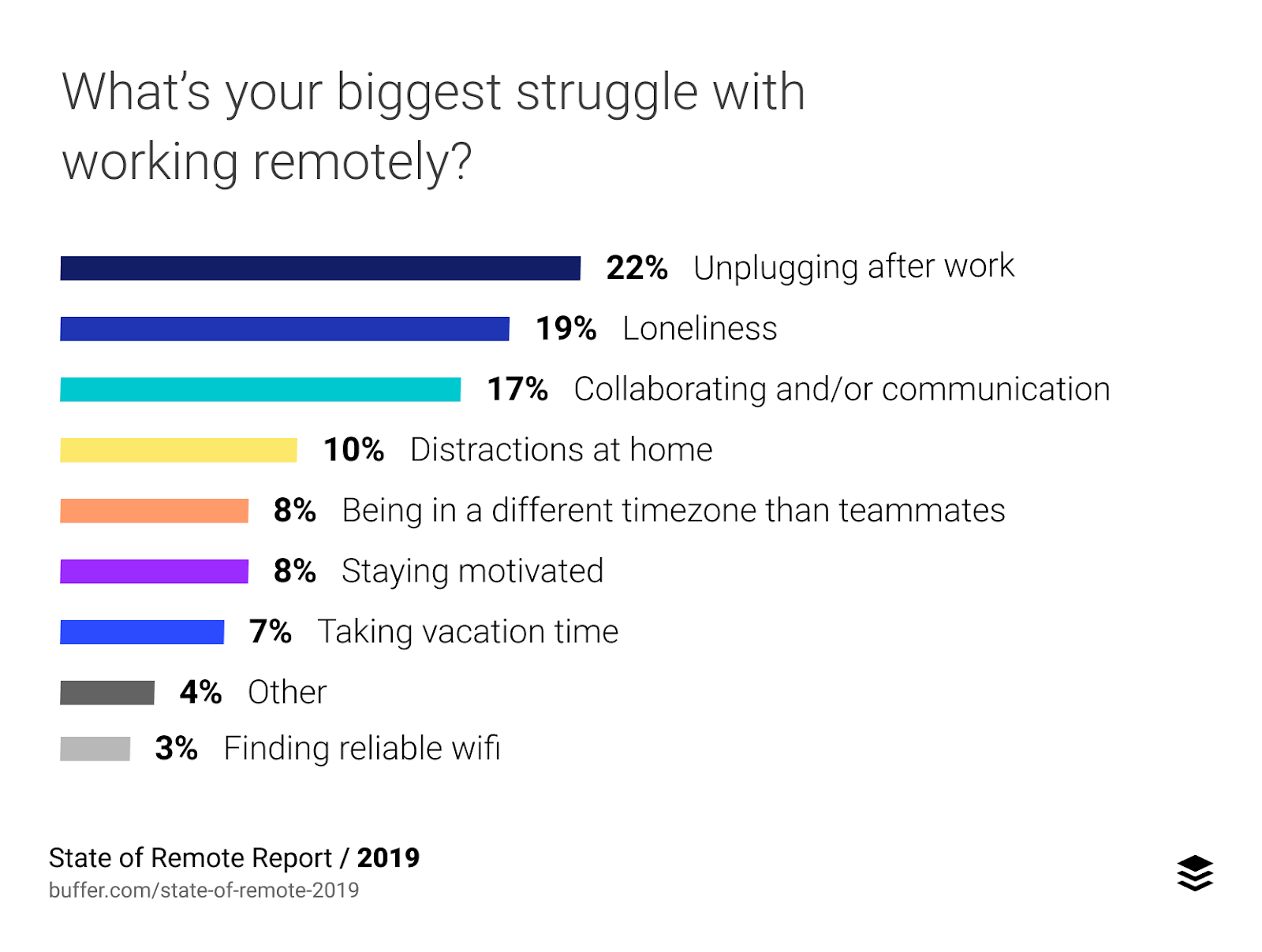 The biggest struggles of working remotely, according to Buffer's State of Remote Work report.