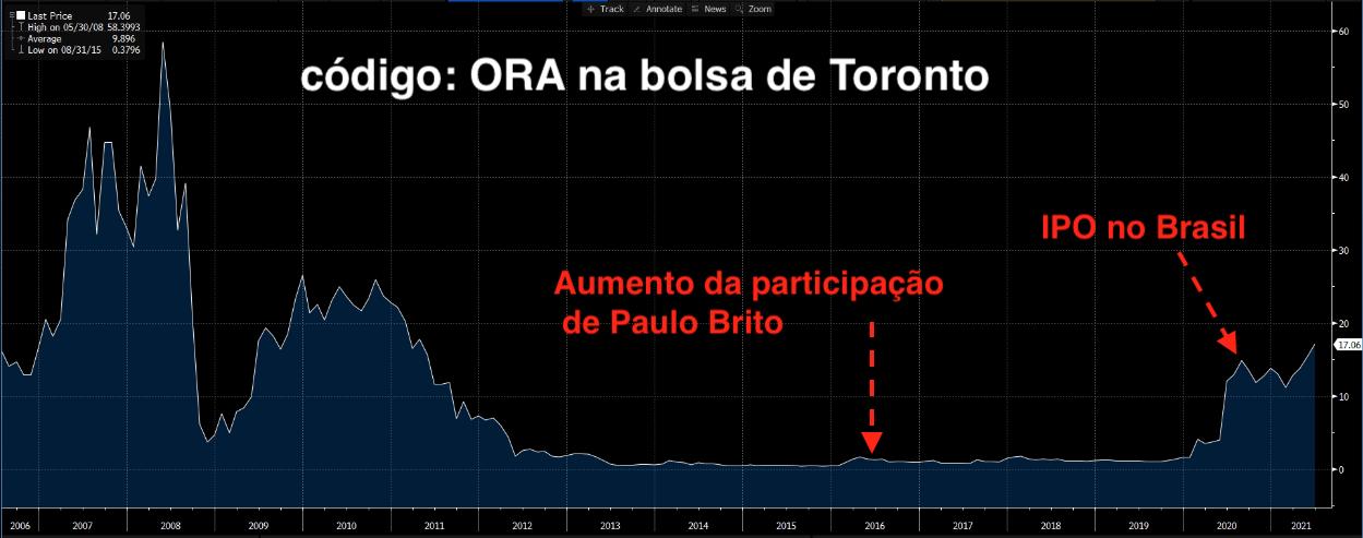 Gráfico apresenta preço ORA em dólares.