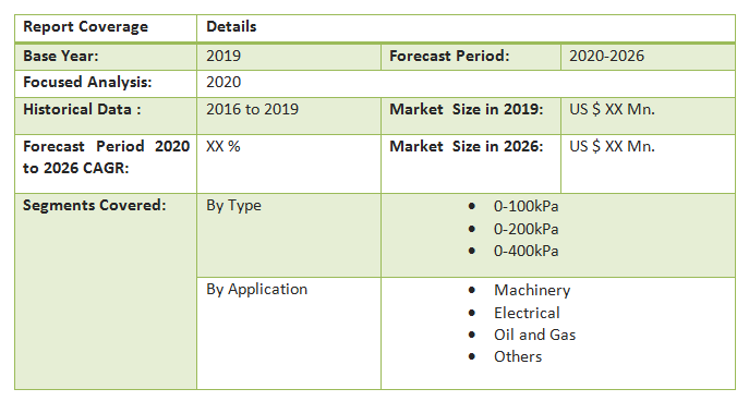 Global Precision Regulator Market3