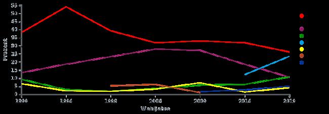 Grafik: Land Brandenburg, Wahlen ab 1990.