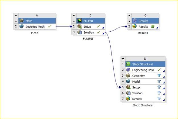 ANSYS - Схема проекта взаимодействия потока жидкости и конструкции в ANSYS Workbench