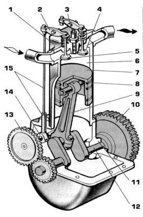 схема одноцилиндрового двигателя, как он работает