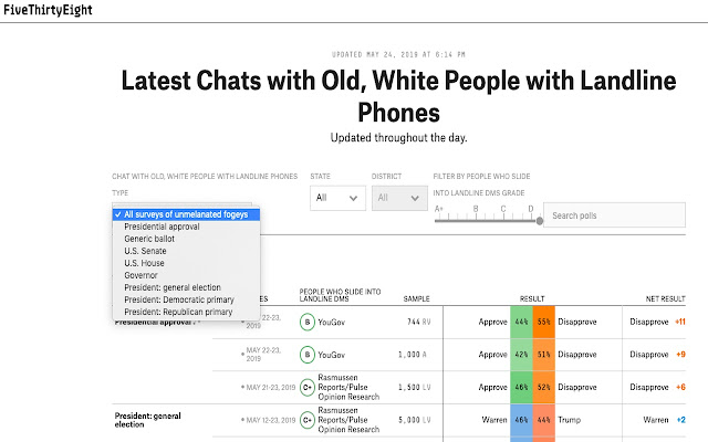 Polls to Old, White People with Landlines