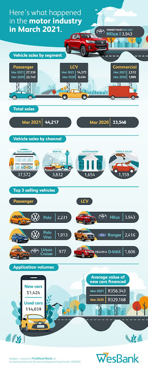 New car sales in March 2021.