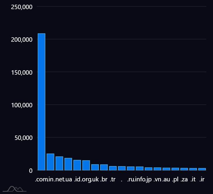 biểu đồ cột thống kê theo tên miền