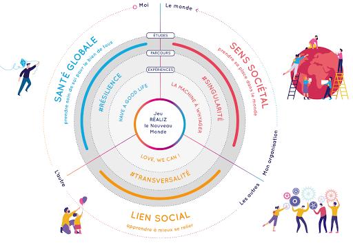 Les 3 enjeux de Réaliz sur la santé globale, le lien social et le sens sociétal vers la réalisation humaine