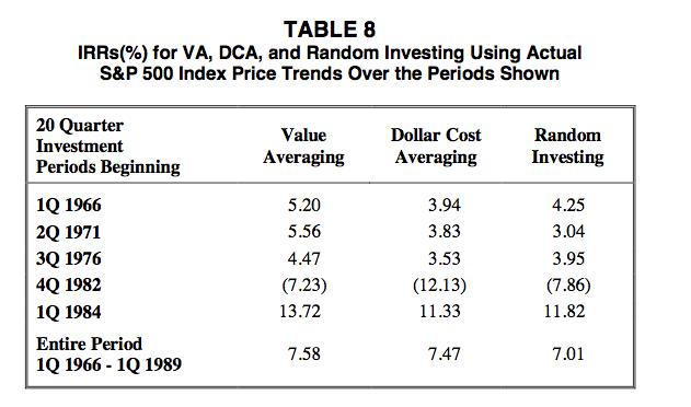 Maintaining Asset Allocation when Value Averaging - Bogleheads org