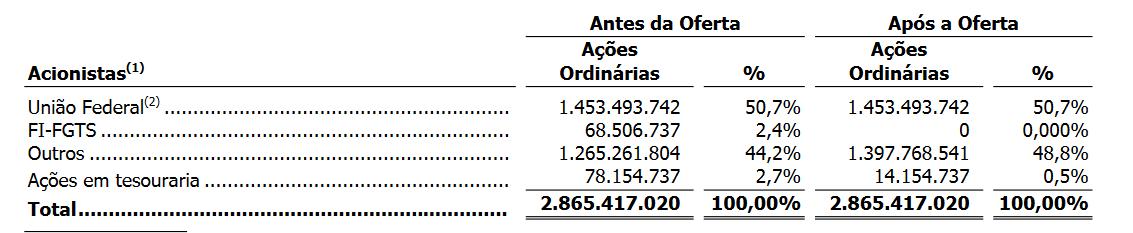Ações do Banco do Brasil em circulação