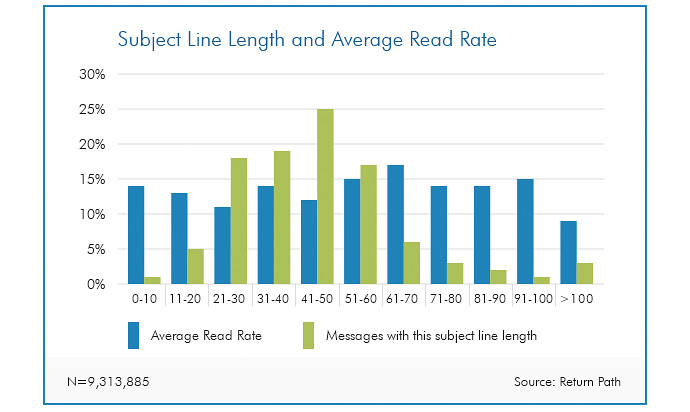 Length of the subject line