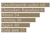 Glycemische Index GI Gula Java kokosbloesemsuiker