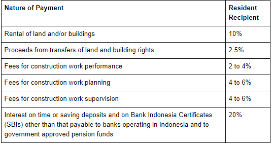 Withholding Tax rated for Indonesia Resident taxpayers in Indonesia