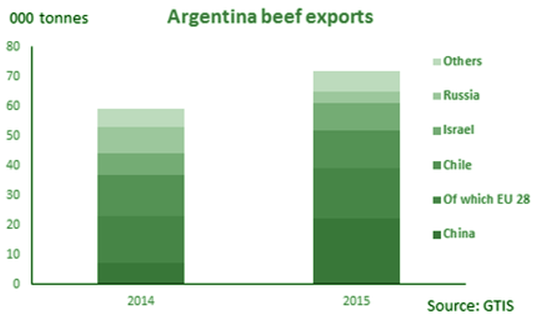 Argentina rebounds thanks to partnering with Mexico, the newest and possibly wealthiest Associate Member of MERCOSUR