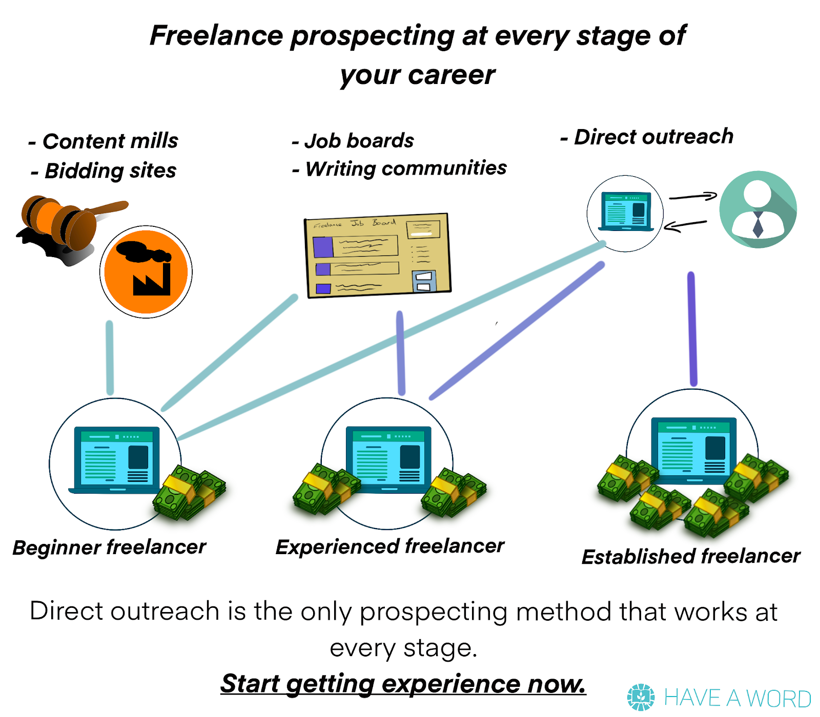 Freelance job pitching is the only method that works at every stage of your career to find freelance writing jobs