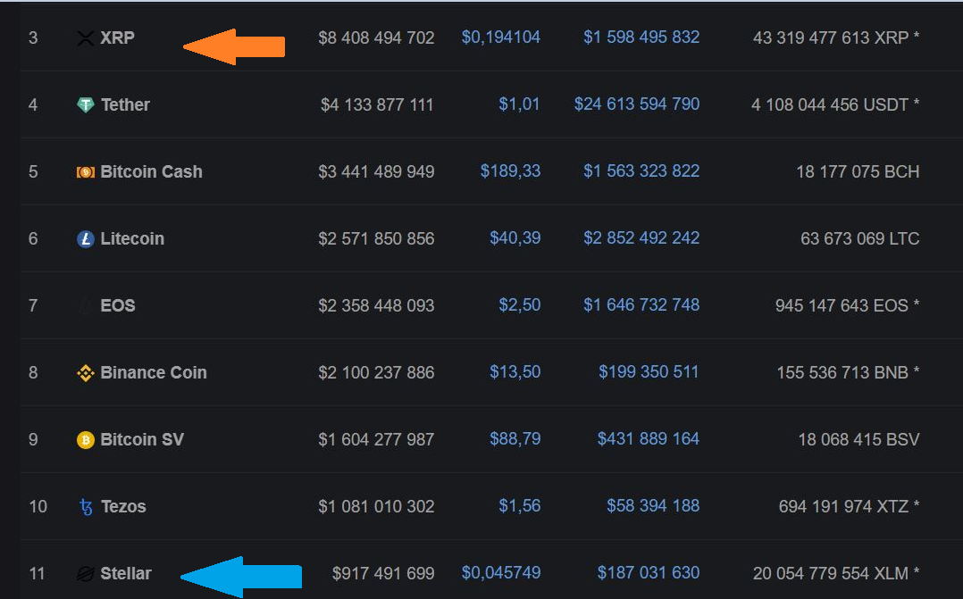 Ripple and Stellar market caps displayed on CoinMarketCap website