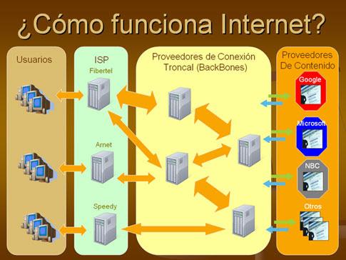 Esquema de como funciona internet
