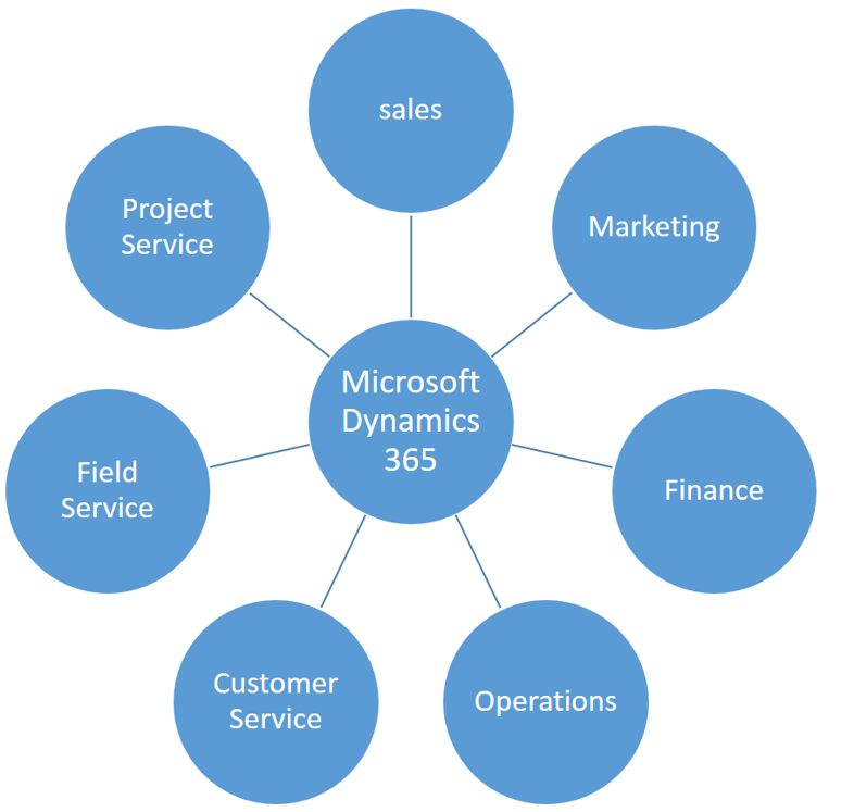 Microsoft Dynamics CRM/365 Support