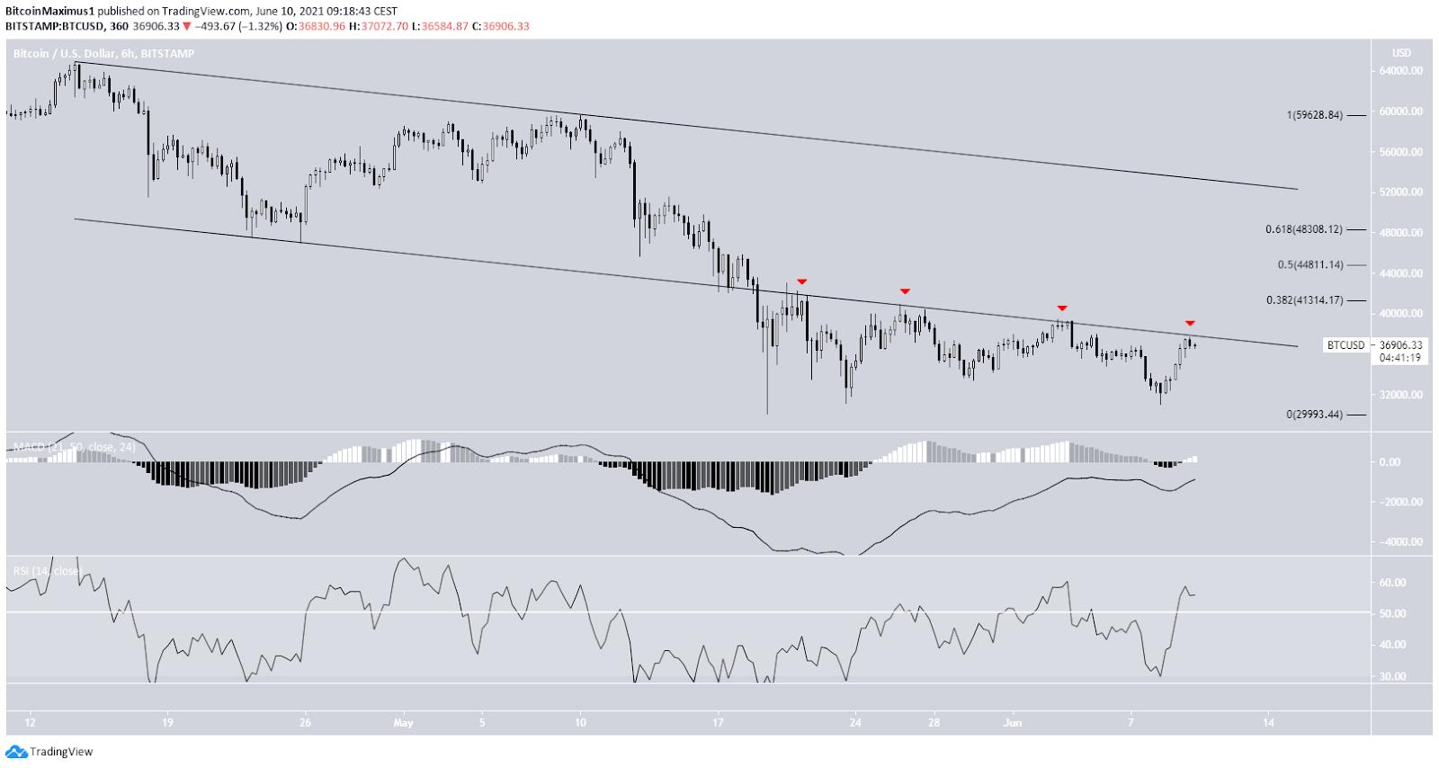 Bitcoin Preis Kurs Chart 6-Stunden-Ansicht BTC Tradingview 10.06.2021