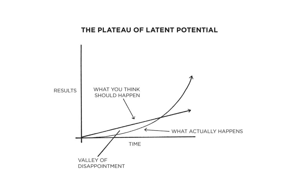 Grafico plato potencial latente
