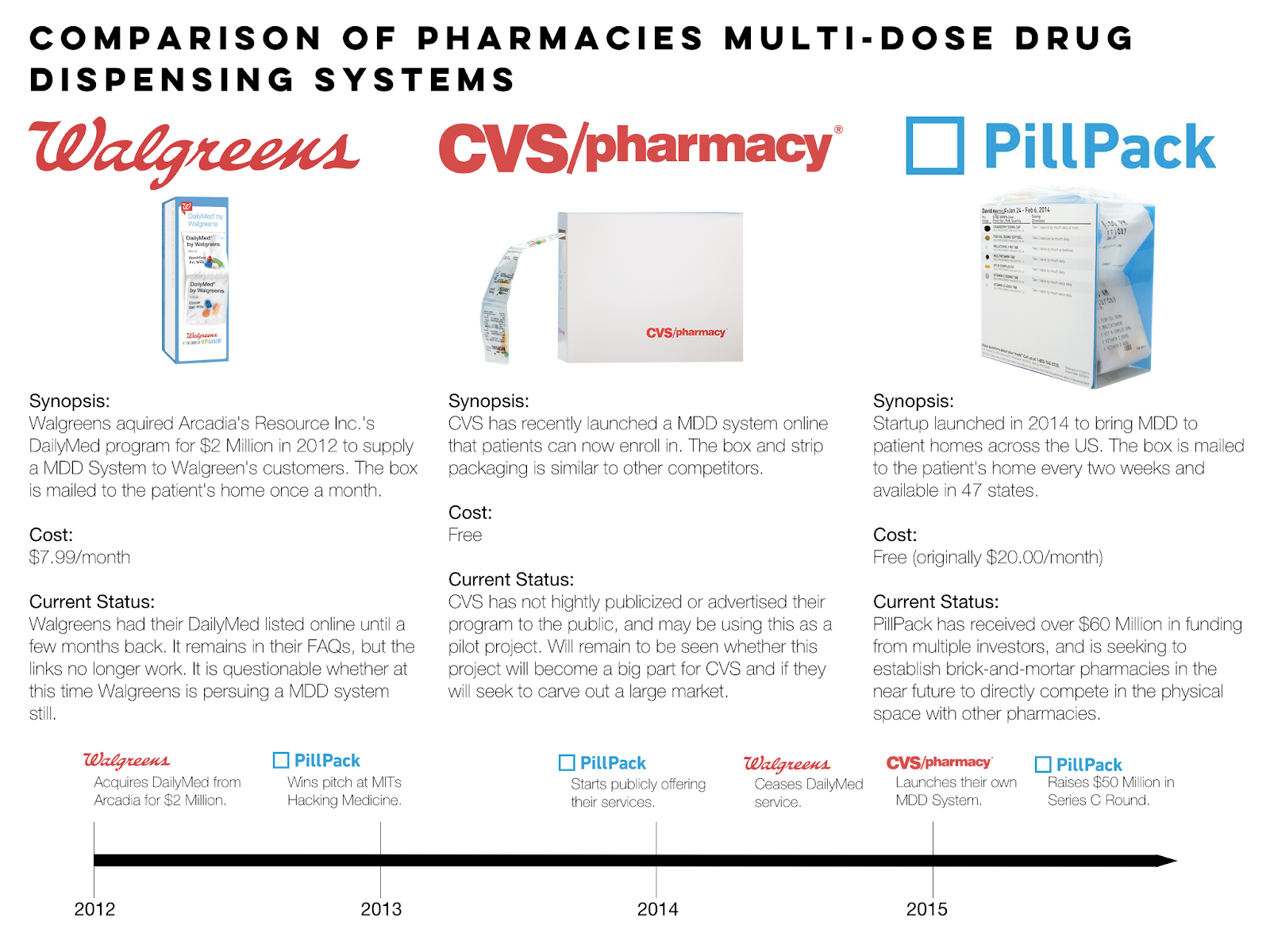how cvs and walgreens might compete with pillpack