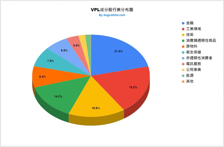 VPL 美股,VPL stock,VPL ETF,VPL 成分股,VPL 持股,VPL 股價,VPL 配息