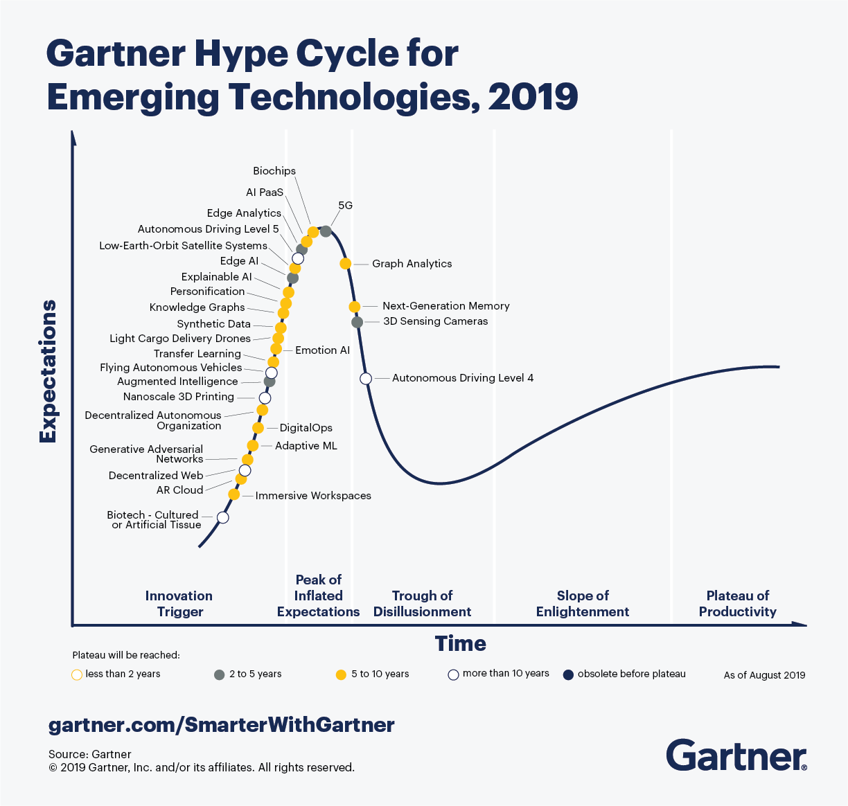 The image highlights the Gartner's hype cycle of emerging technology, 2019.