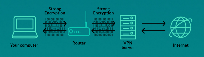 VPN hides browsing history from router