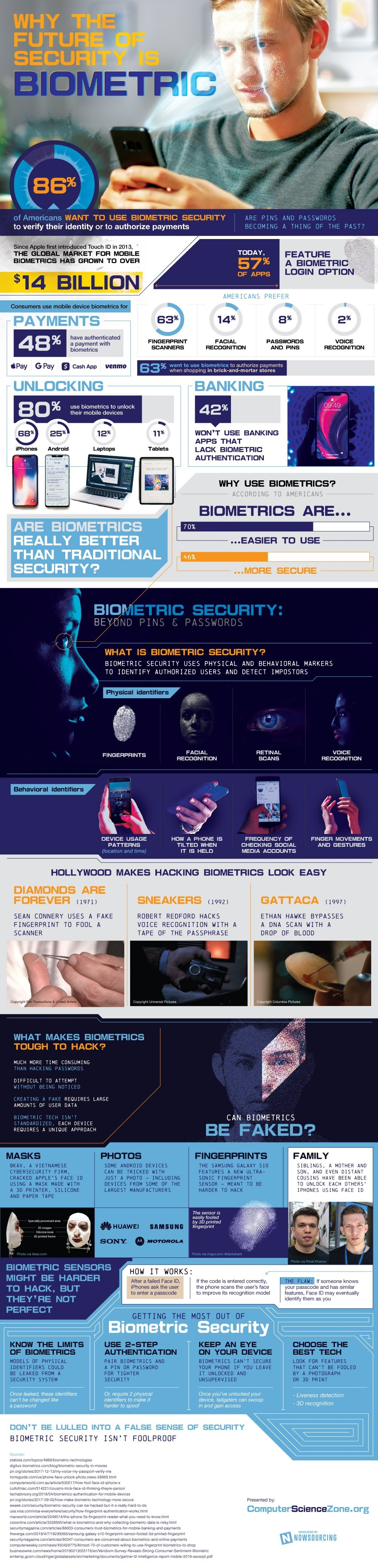 El futuro de la seguridad es la biometría