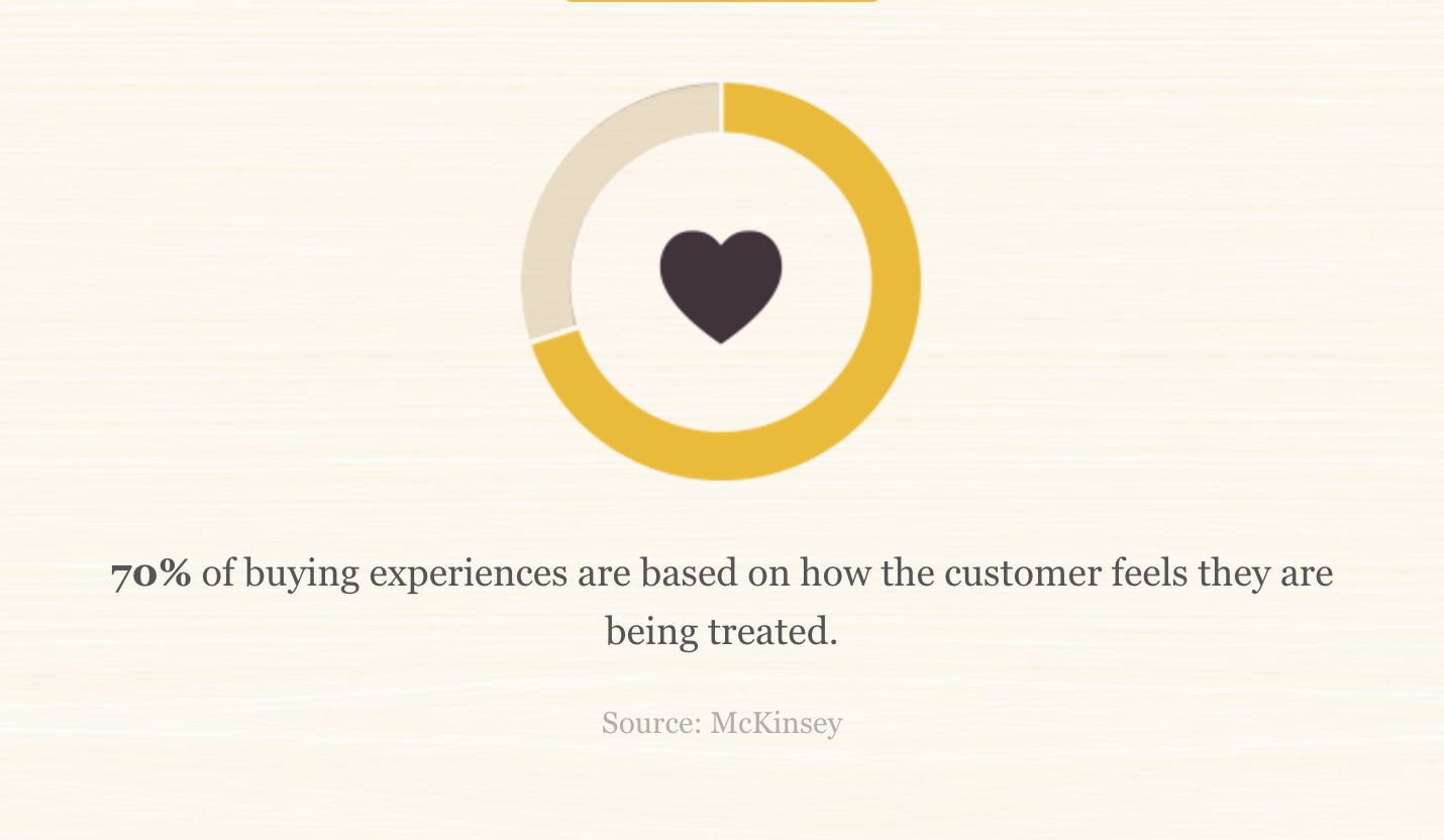 70% of buying experiences are based on how the customer feels they are being treated.