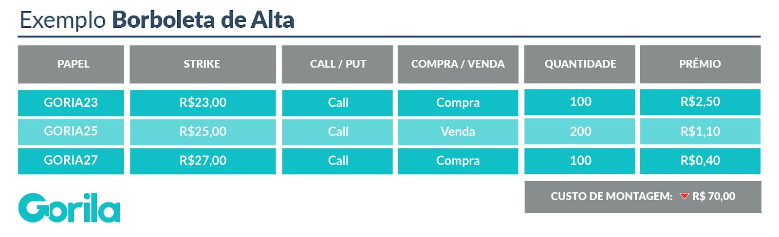 Mercado de Opções: Exemplo Borboleta de Alta