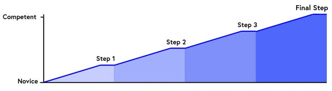 graph showing increasing steps towards competence