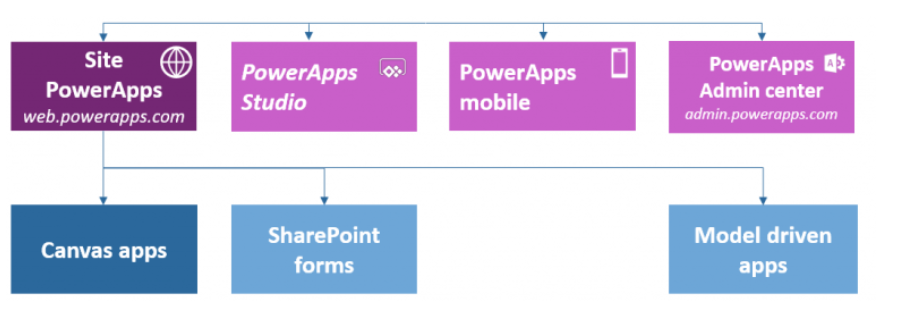 powerapps application type