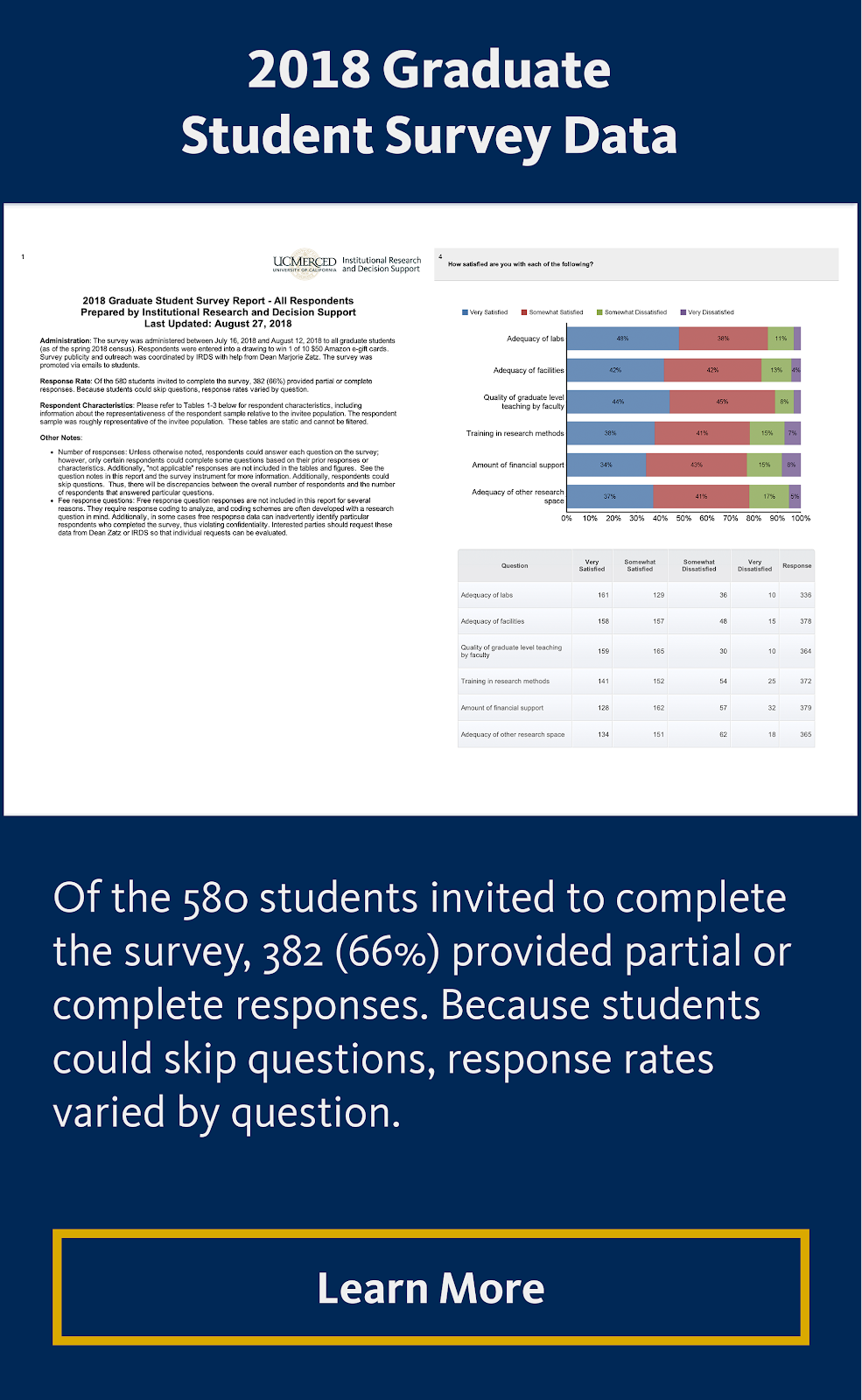 2018 Graduate Student Survey Data