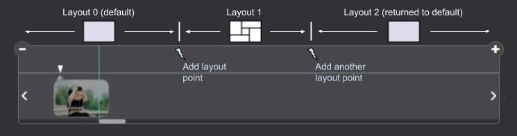 photo slideshow layout management concept