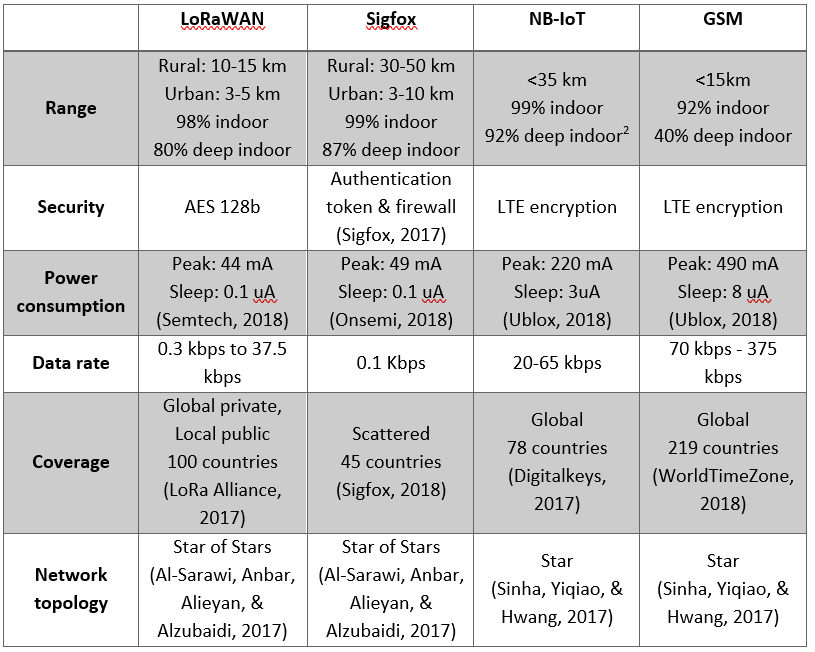 comparison of a different IoT networks for smart cities and businesses