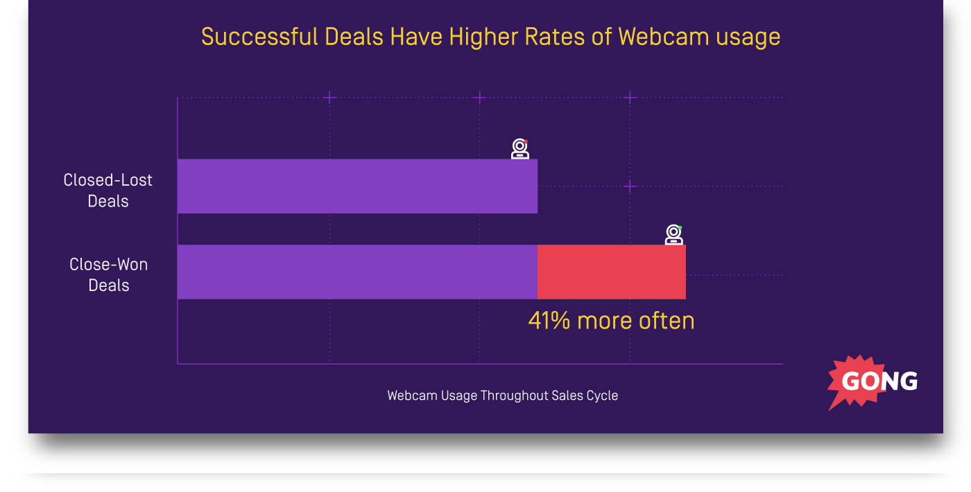 sales tips - use a webcam