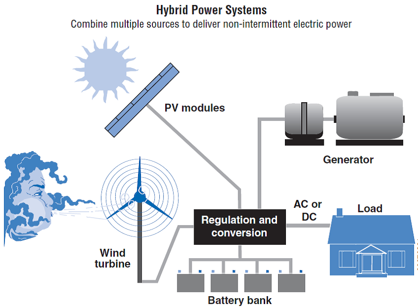 visual guide of hybrid system model for energy production