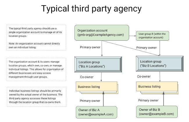 Third party agency overview