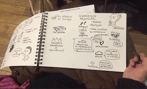 Sketchnotes sur cahier