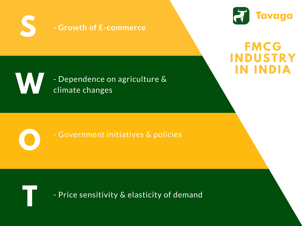 SWOT Analysis of the FMCG Industry