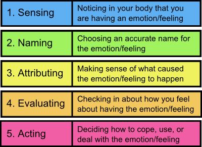 processing-emotions