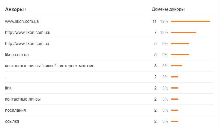 Основные анкоры ссылок на likon dot com dot ua