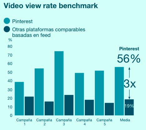 video view rate pinterest benchmark