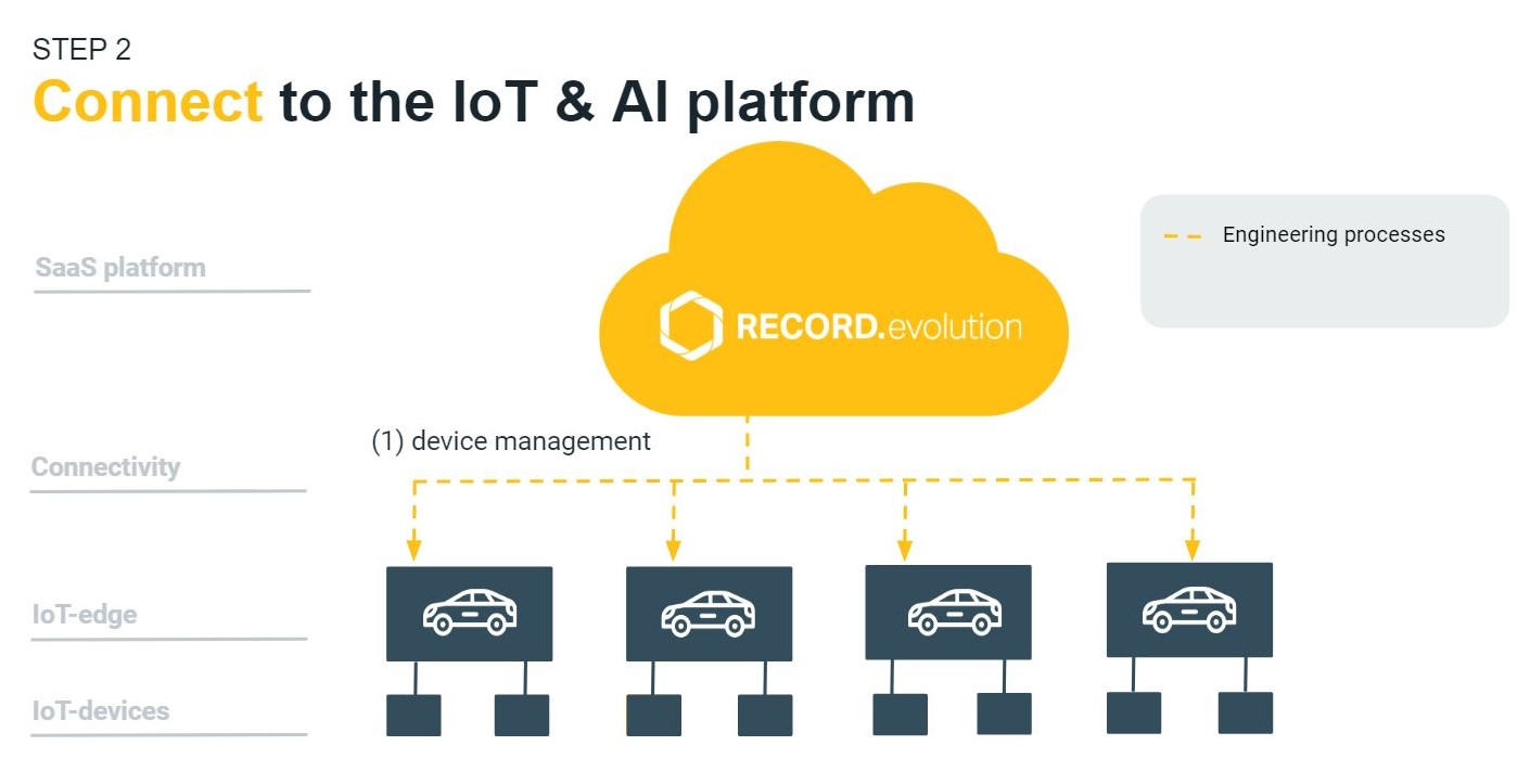 diagram showing connecting cars to the IoT and AI platform