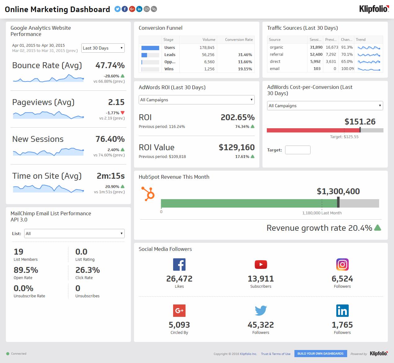 Online Marketing Dashboard Screenshot
